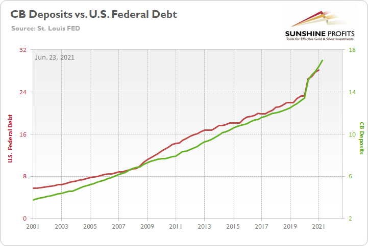 CB Deposits Vs US Federal Debt