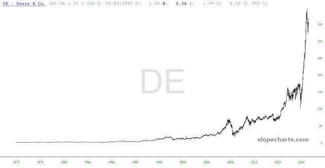 Deere & Co Chart