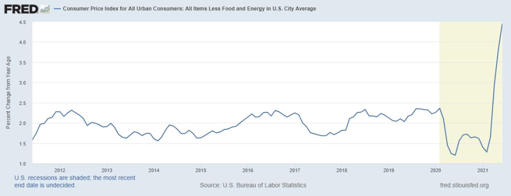 Consumer Price Index Minus Food & Energy Costs (Core CPI)