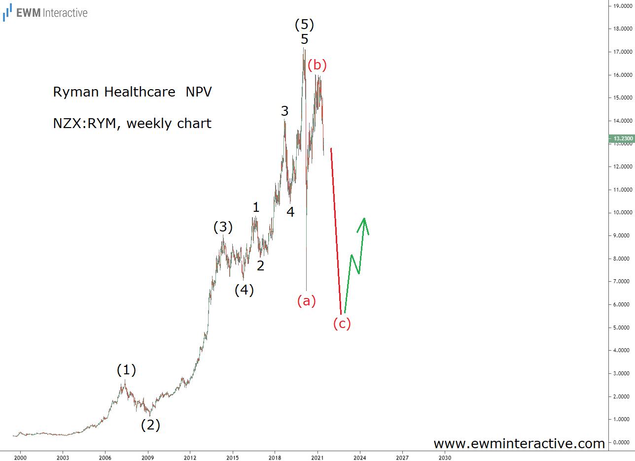 Ryman Stock Weekly Chart