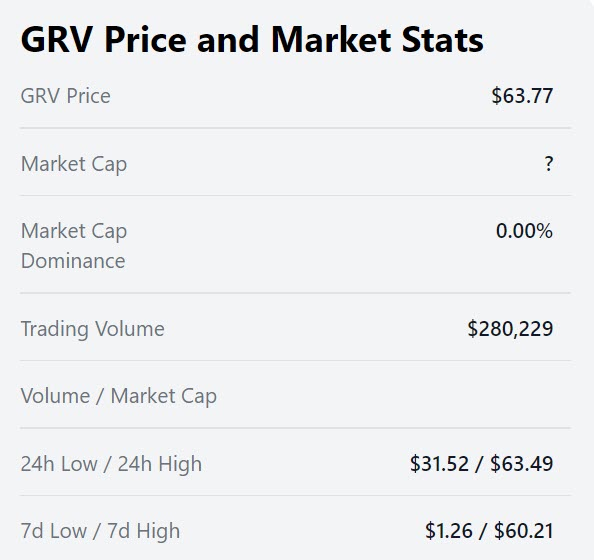 GRV/USD Price and Market Stats