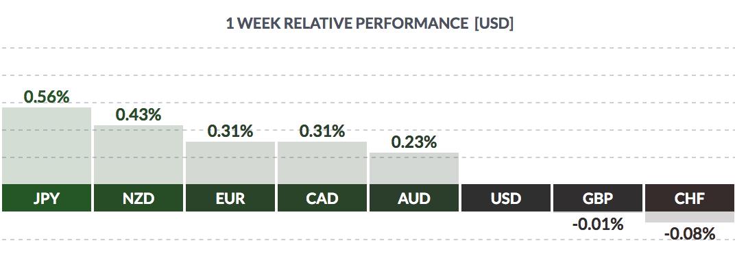 USD Performance hebdomadaire