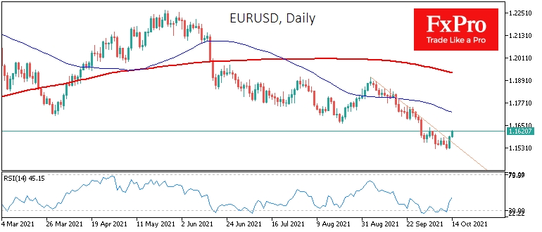 EURUSD is testing a downtrend resistance.