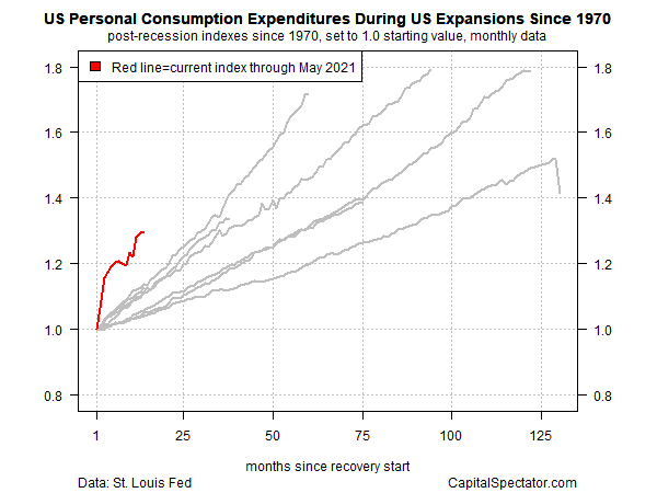 US Personal Consumption Since 1970