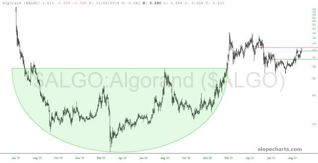 ALGO Price Chart