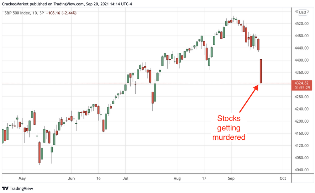 S&P 500 Index, Daily Chart