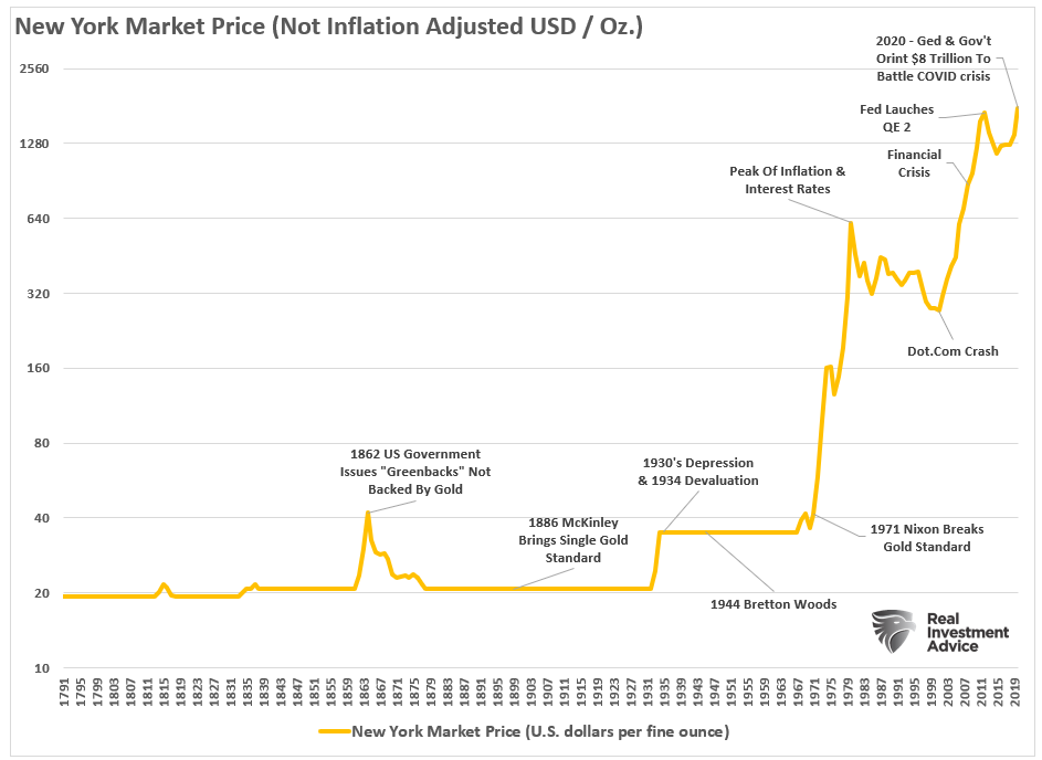 Gold Price and Events 1871-Present