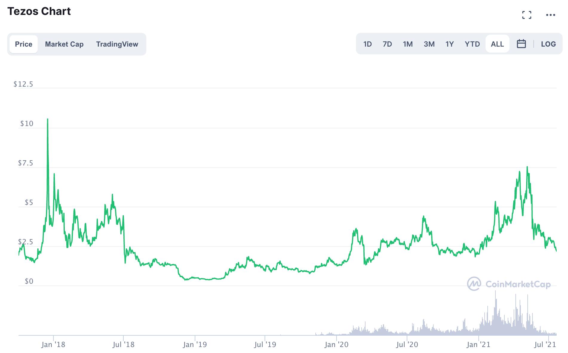 XTZ/USD Chart
