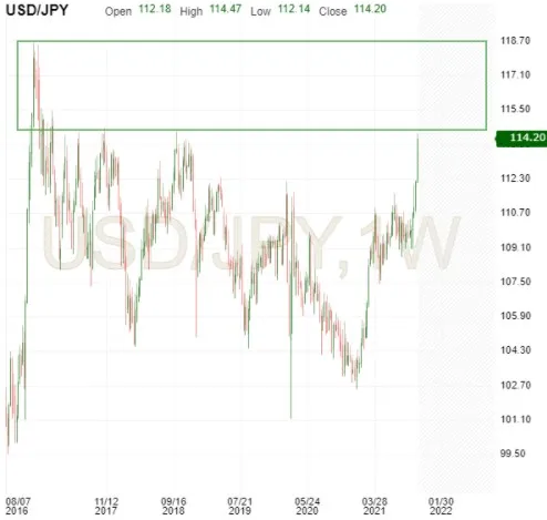USD/JPY Update: Strong Start To New Week
