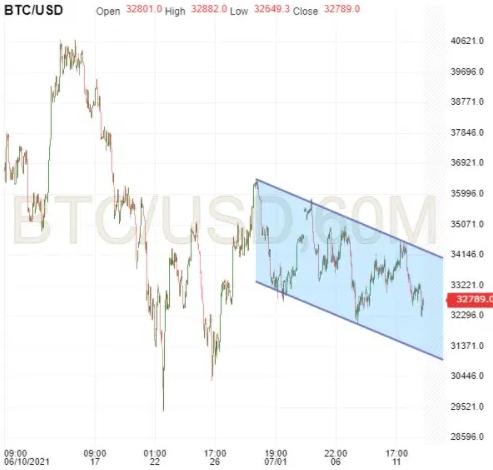 BTC/USD 60 Minute Chart
