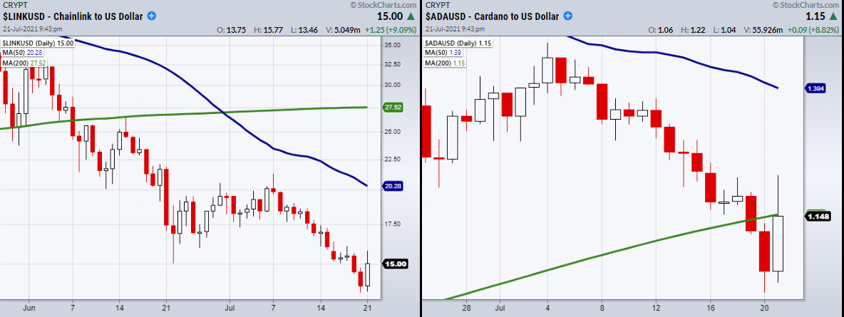 LINK/USD:ADA/USD Daily Chart