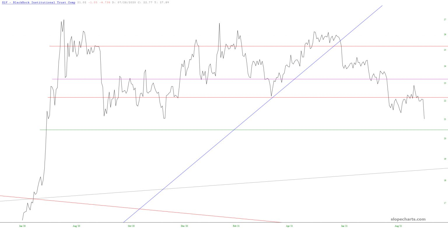 SLV Chart.
