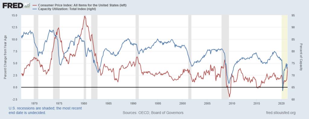 Capacity Utilization And CPI Chart
