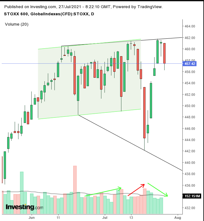 STOXX 600 Daily
