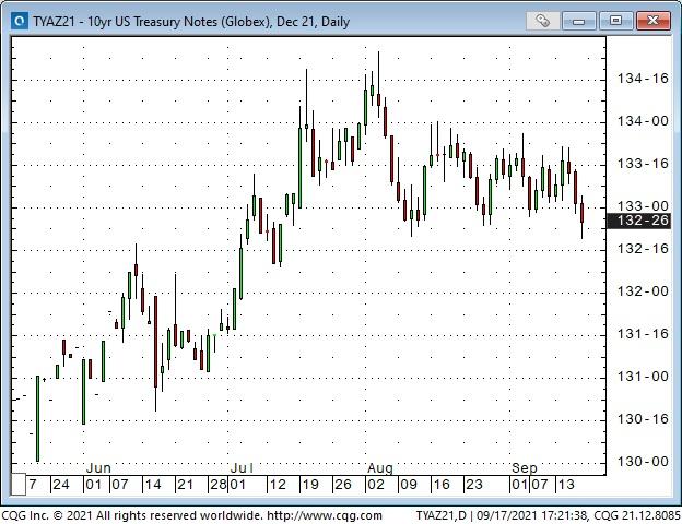 US 10-Yr Treasury Note Daily Chart