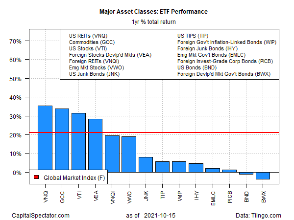 ETF Yearly Total Returns Chart