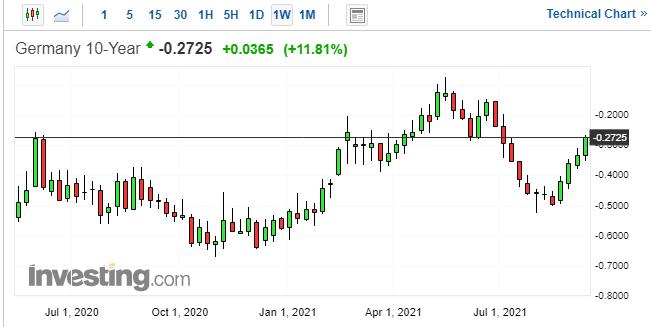 Germany 10-Yr Yield Chart