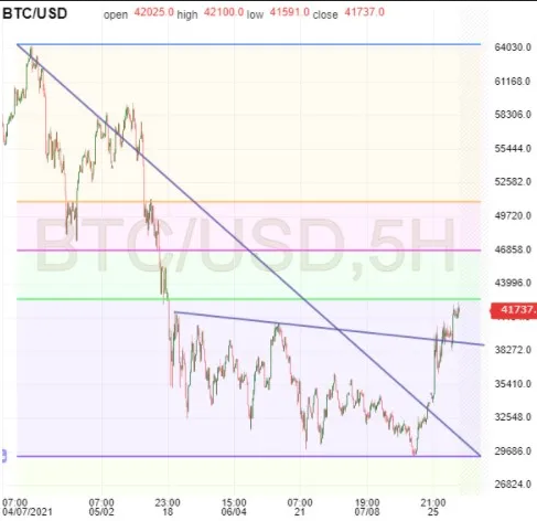 BTC 5-Hr Chart