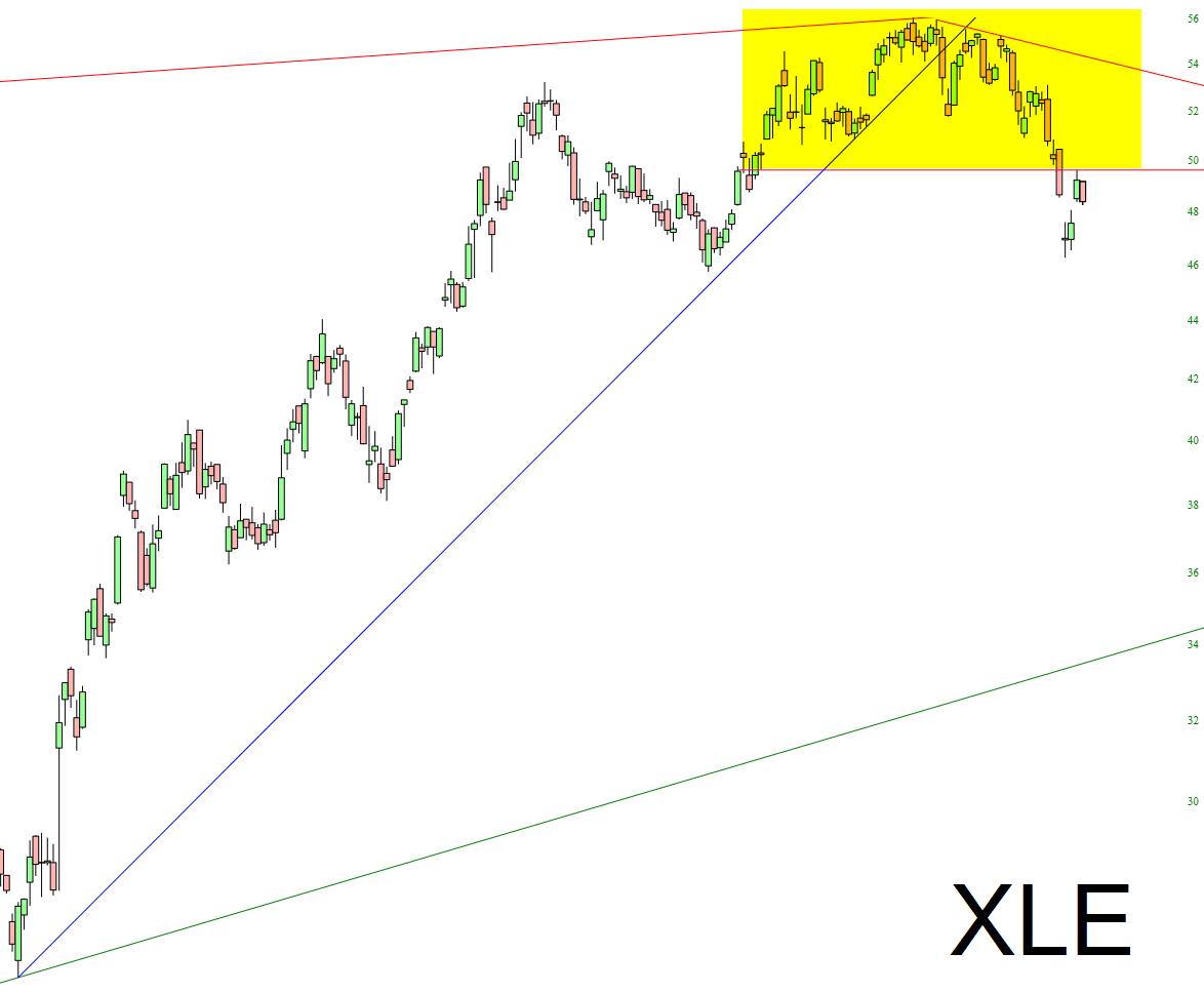 XLE Chart.