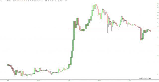 Dogecoin Chart.