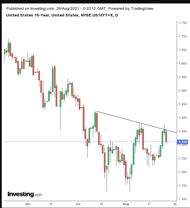 UST 20Y Daily