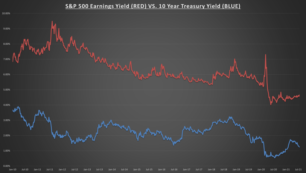 S&P 500 Yield Vs 10 Yr Treasury Yield Chart