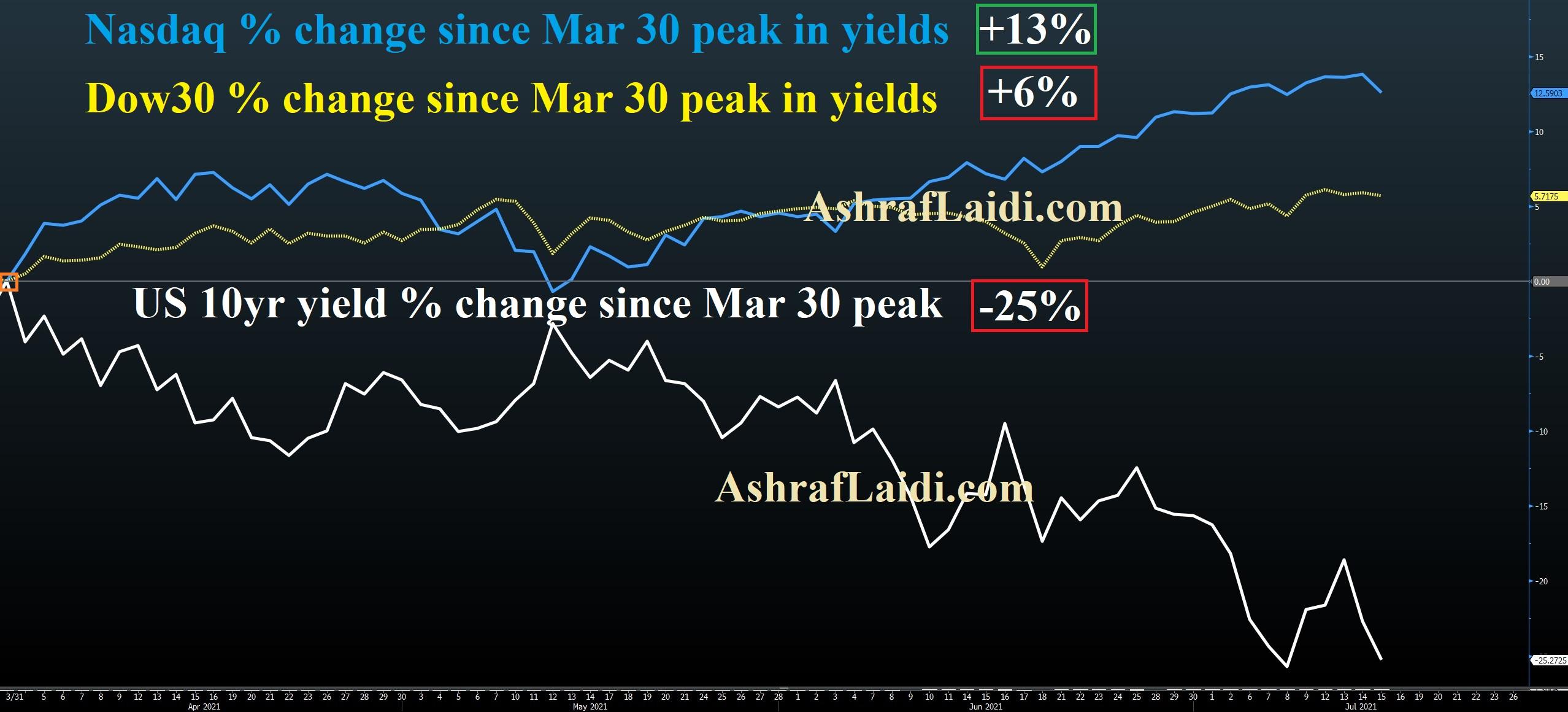 Nasdaq - Dow 30 % Change Since March 30