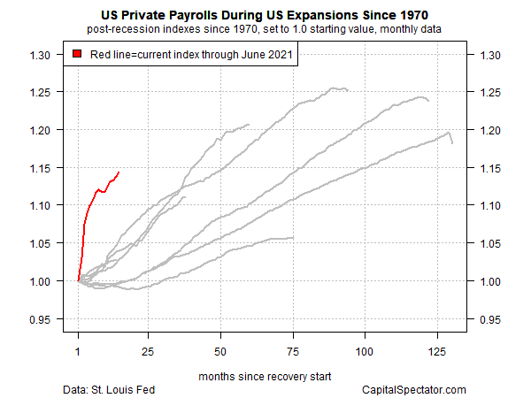 US Private Payrolls Since 1970