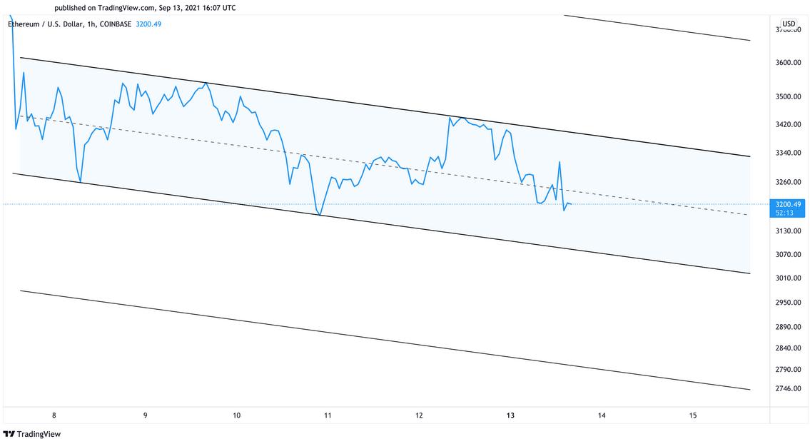 ETH/USD 1-Hr Chart
