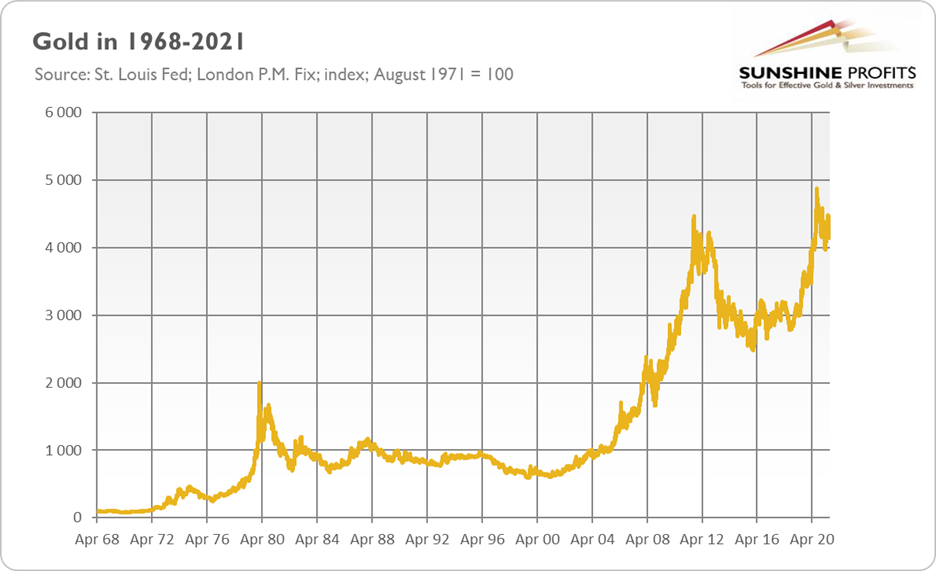 Gold Prices Over Long Term.