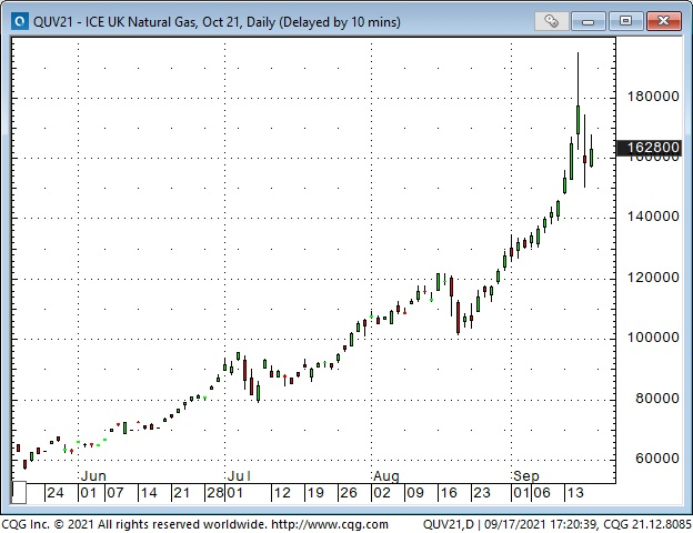 ICE UK Natural Gas Daily Chart