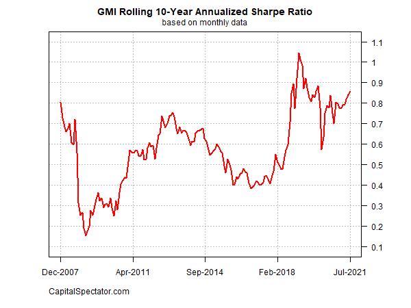 GMI Rolling 10 Yr Annualized Sharpe Ratio