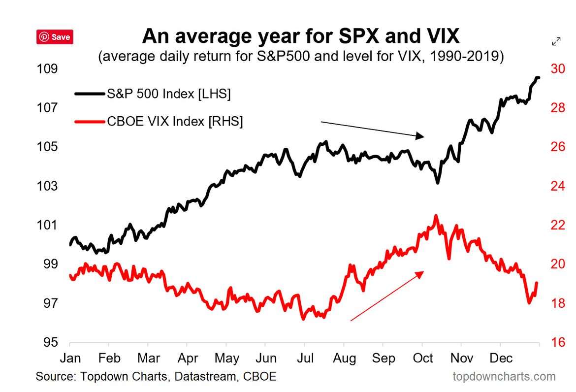 An Average Year for SPX and VIX
