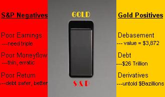S&P Negatives/Gold Positives