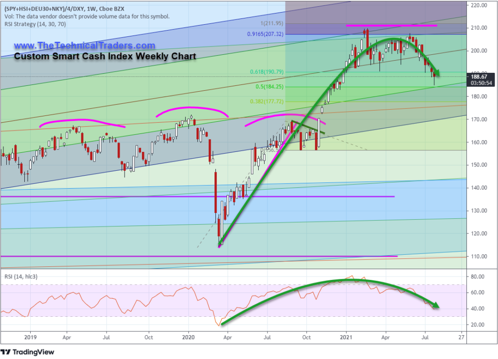 Cusstom Smart Cash Index Weekly Chart