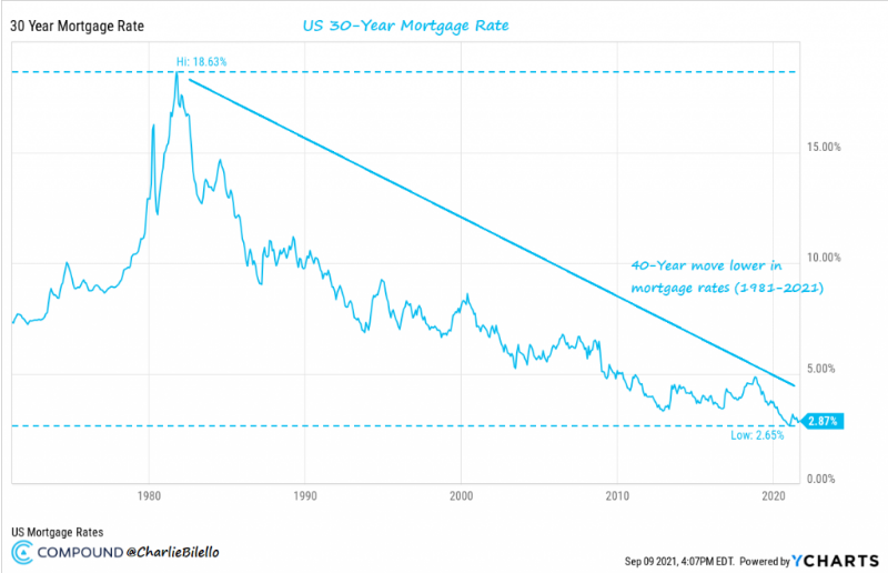 30-Yr Mortgage Rate