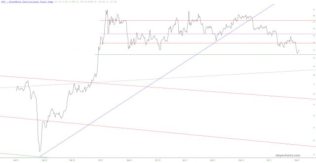 Silver Chart.