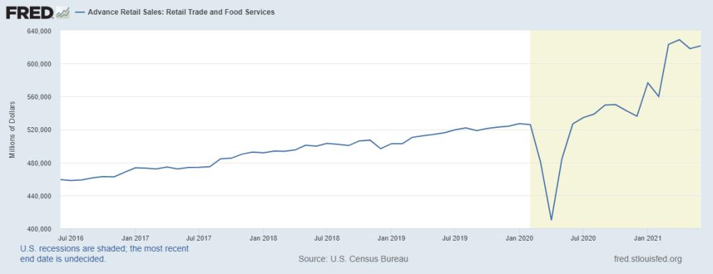 Total Retail Sales Chart