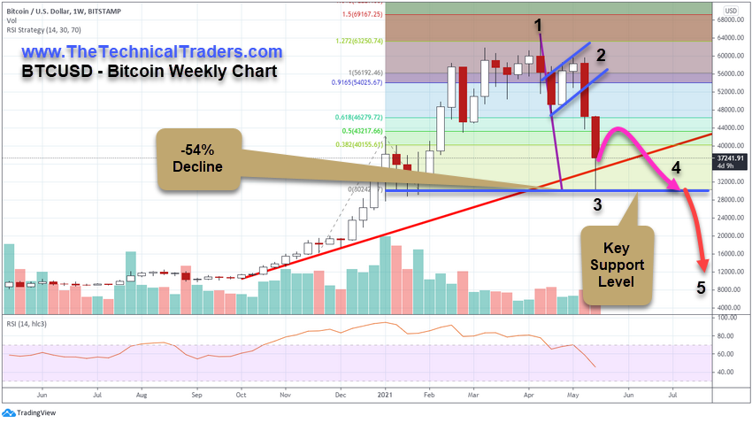 Bitcoin Weekly Chart.