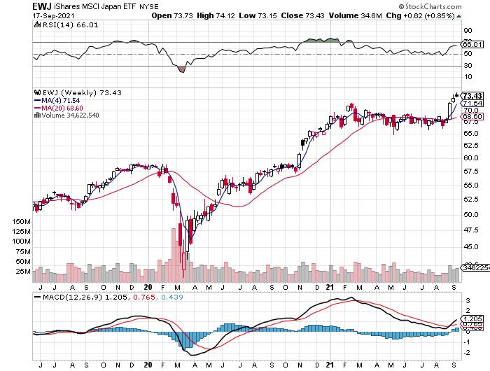 EWJ Weekly Chart