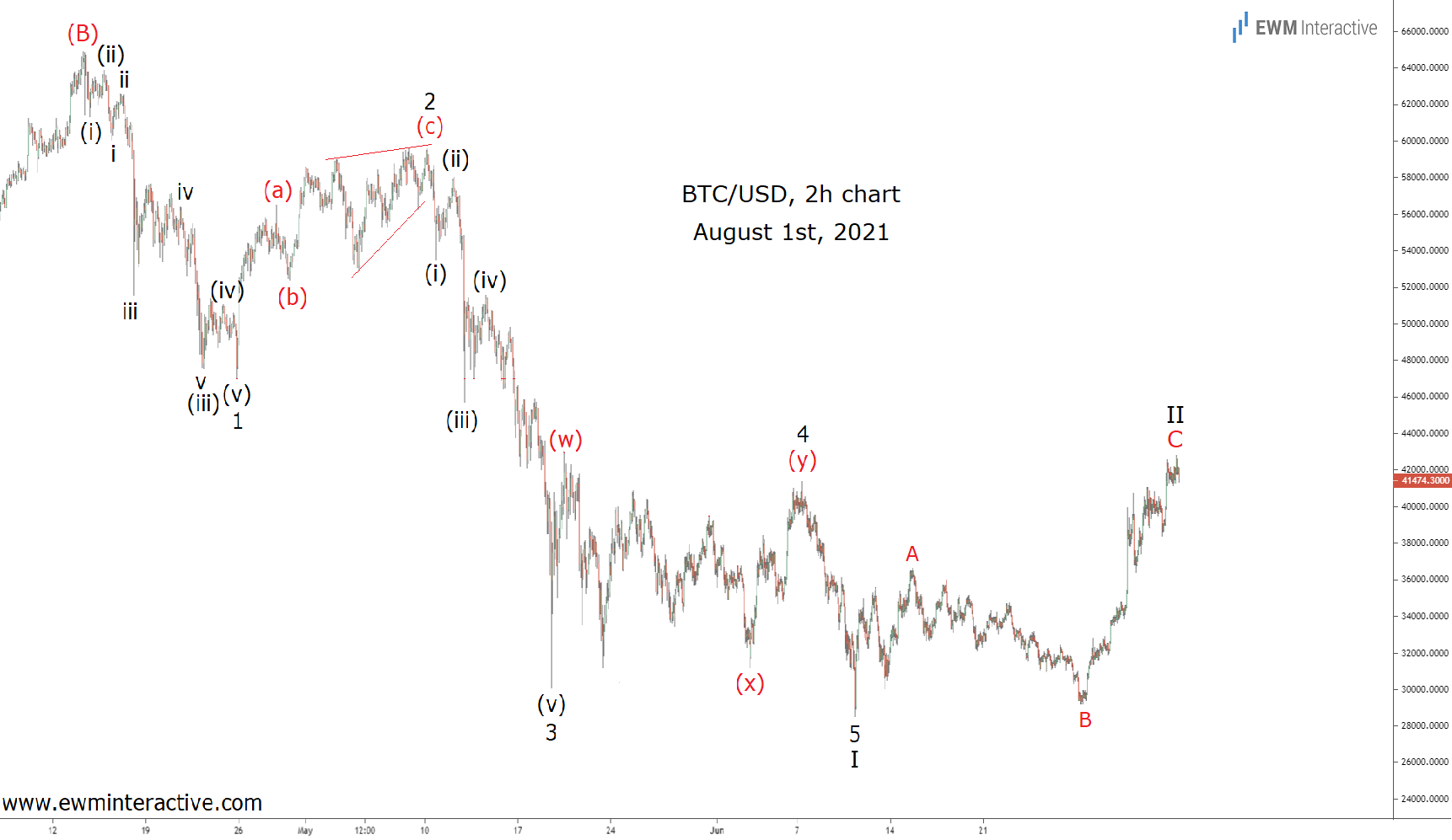 BTC/USD 2-Hr Chart - August 1st, 2021