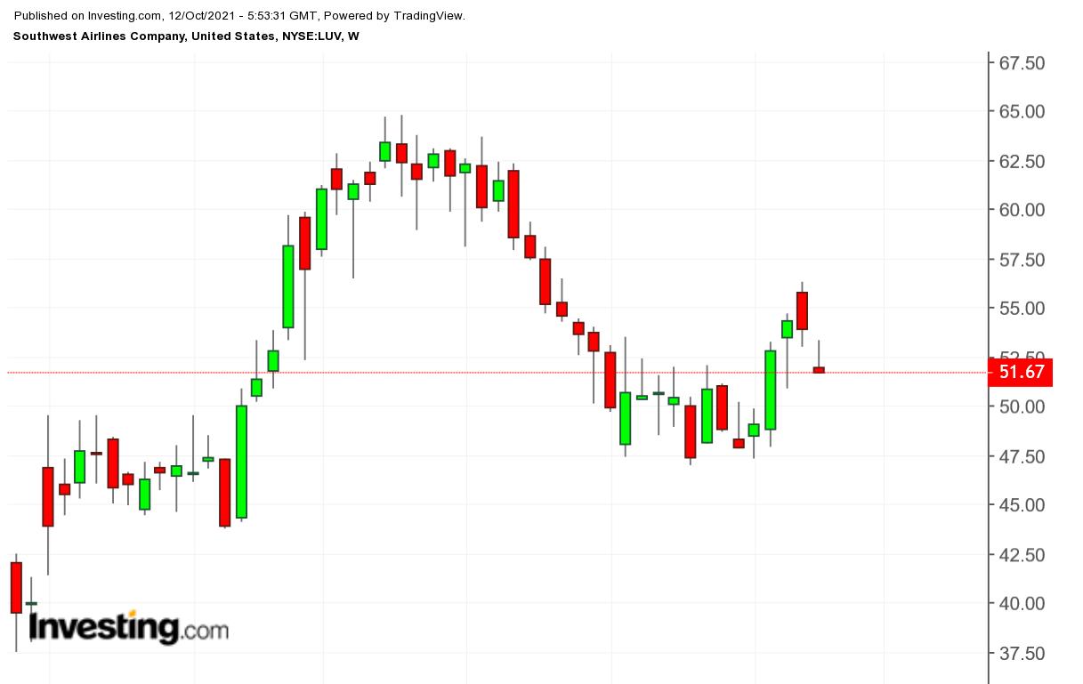 LUV weekly chart