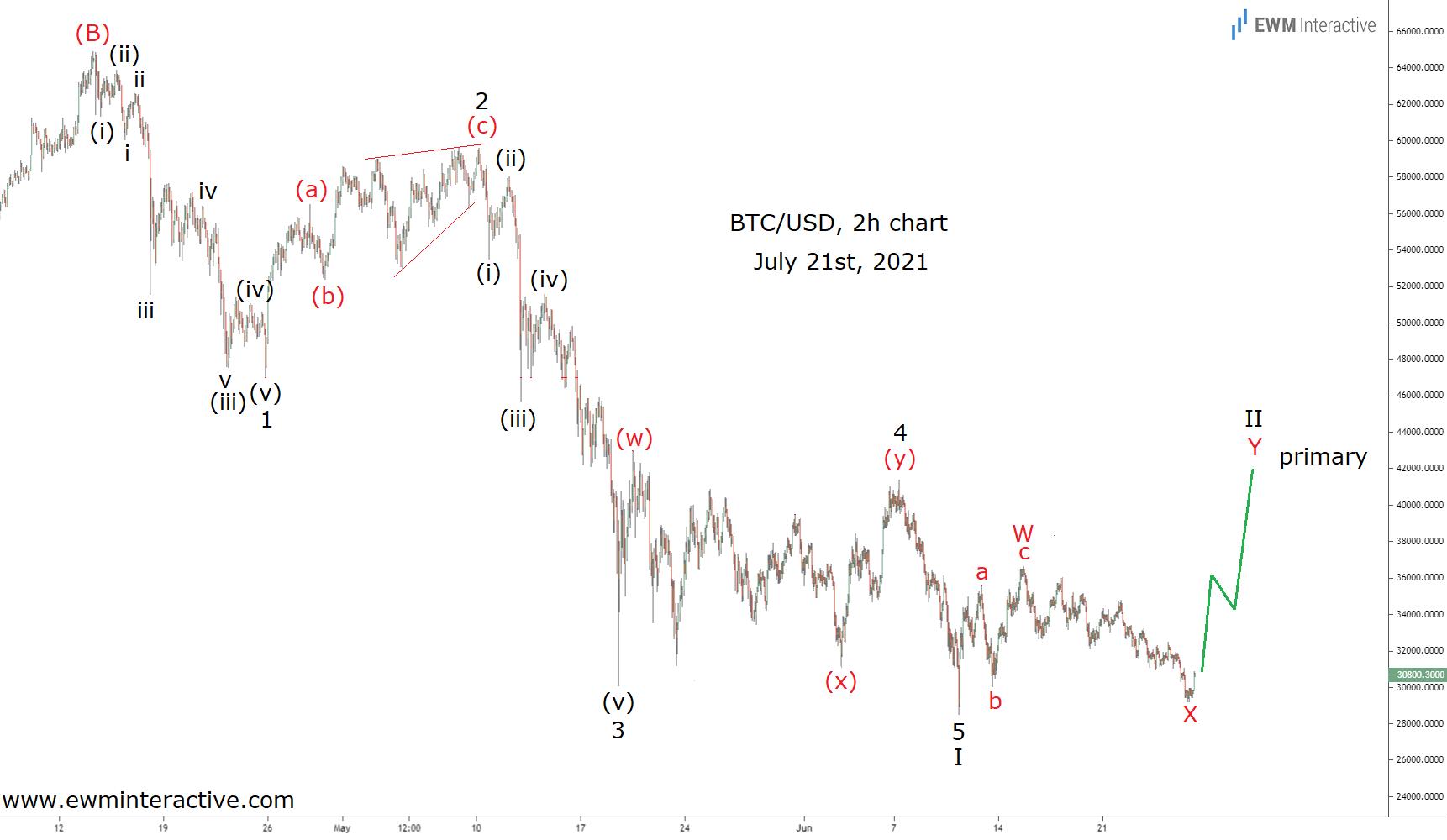 BTC/USD 2-Hr Chart - July 21st, 2021