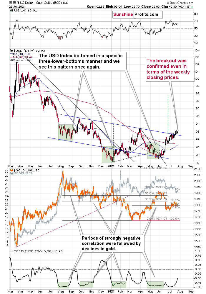US Dollar Index Daily Chart And Gold And Silver Combined Chart..