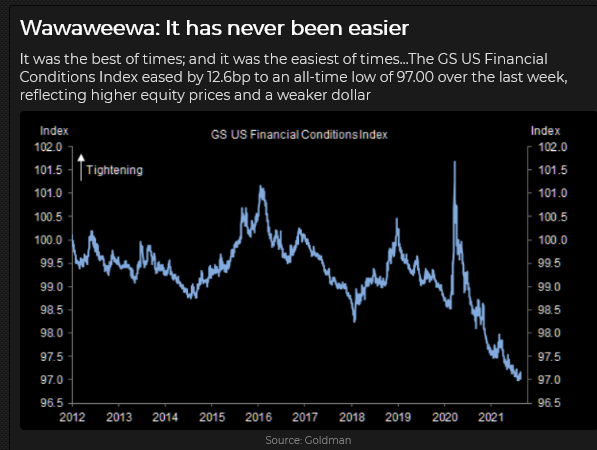 GS US Financial Conditions Index