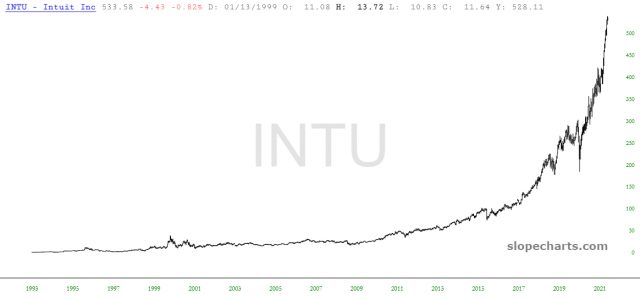 Intuit Inc Chart
