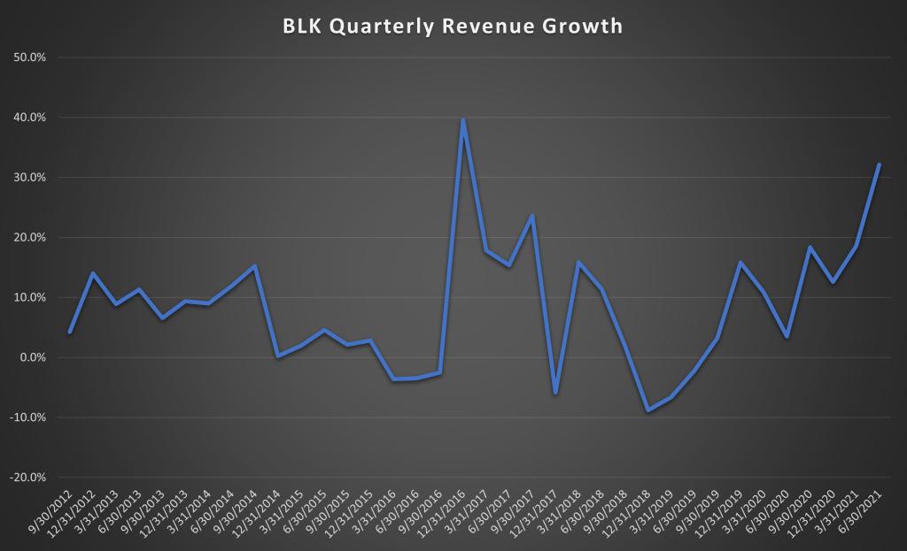 Blackrock Inc Quarterly Revenue Growth Chart