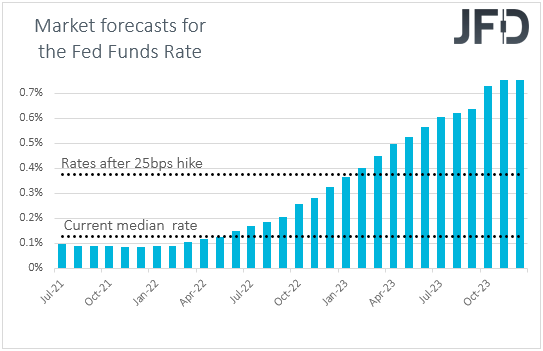Fed funds futures market expectations on US interest rates