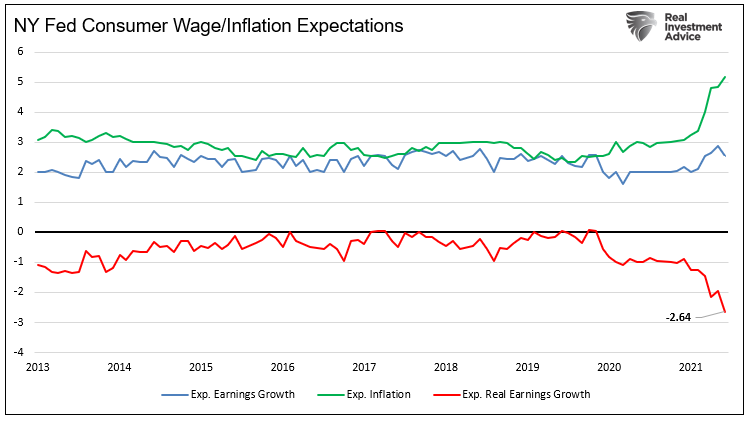 NY Fed Consumer Wage/Inflation Expectations