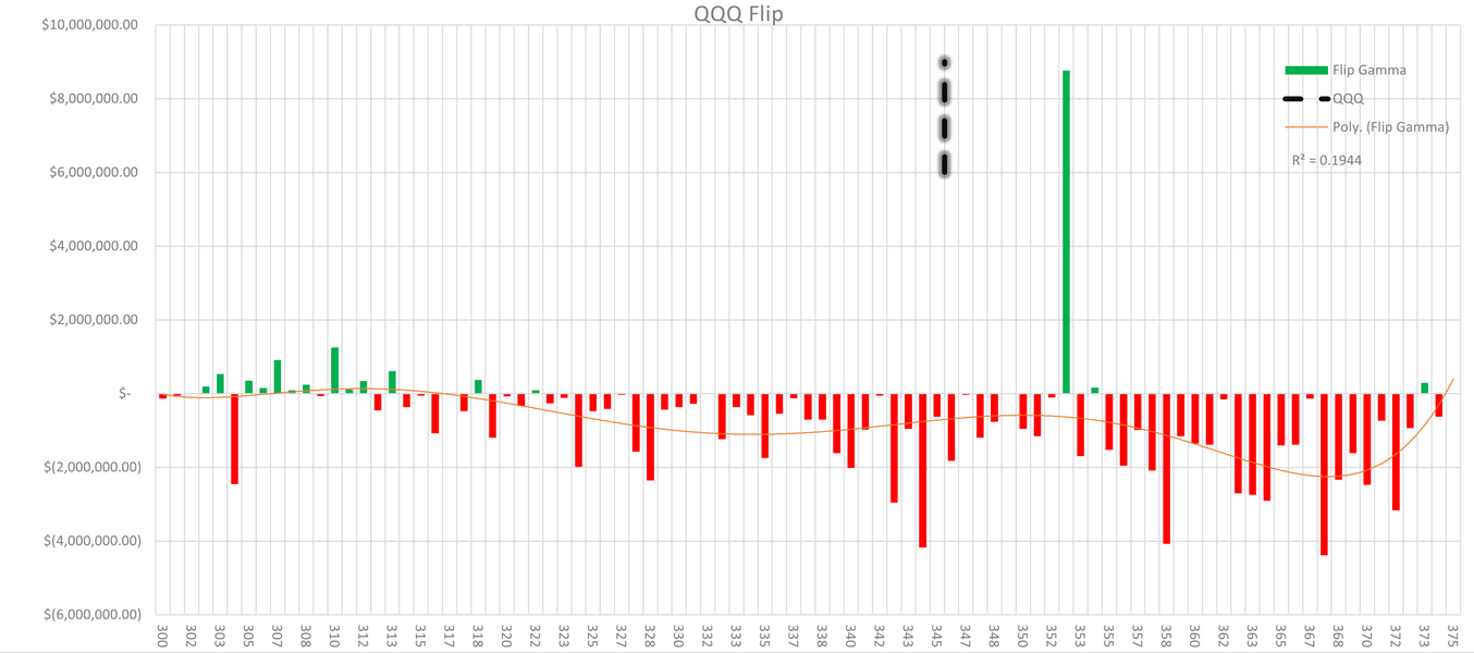 QQQ Chart